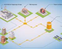 Eneriespeicher-Sektorenkopplung